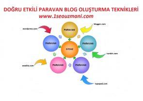 paravan blog
